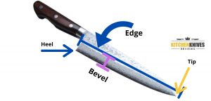 What is the difference between a bevel and an edge?